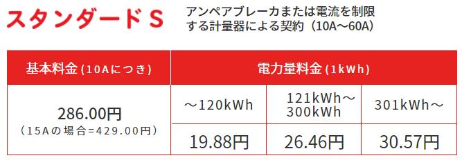 東京電力「スタンダードS」の料金