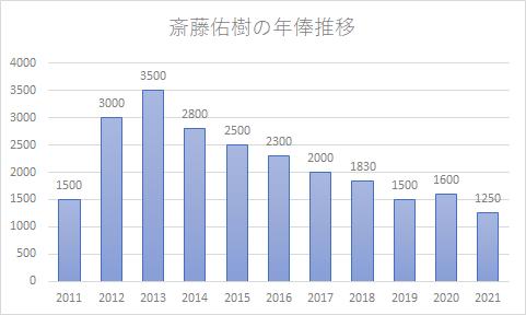 斎藤佑樹選手の年俸推移