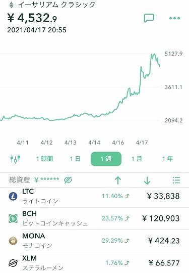 仮想通貨(暗号資産)のチャート